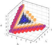 PGFPlots - A LaTeX package to create plots